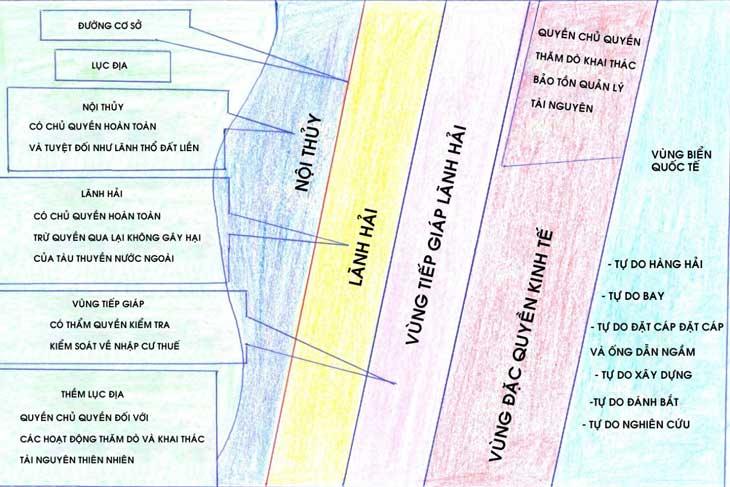 Cách xác định đường cơ sở
