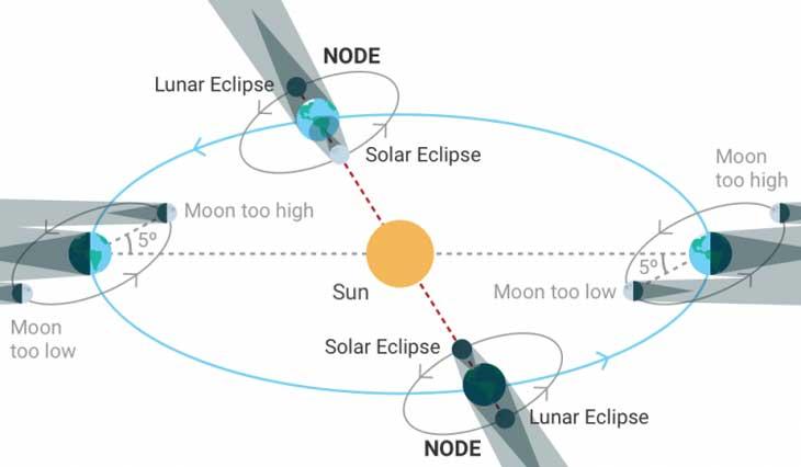 Nhật thực chỉ xảy ra khi Mặt trăng đi qua nút mặt trăng trong giai đoạn Mặt trăng mới, khi nó được định vị giữa Trái đất và Mặt trời.