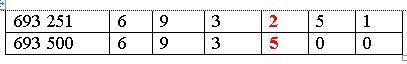 cách so sánh các số có nhiều chữ số